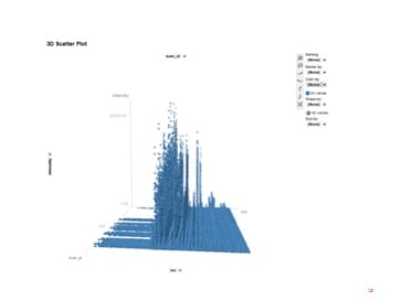 graphs showing mass spectrometers output as 3D peaks