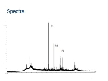 graph showing mass spectrometers' output