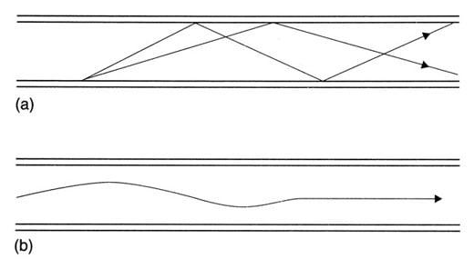 Optical fibre propagation
