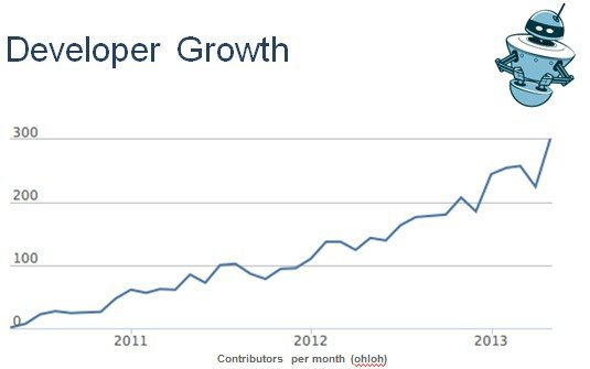 The number of cumulative OpenStack developers continues to grow