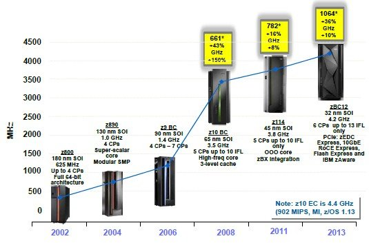 The evolution of IBM's midrange mainframes over time
