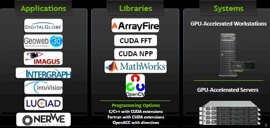 Nvidia's GeoInt software partners and the libraries they need