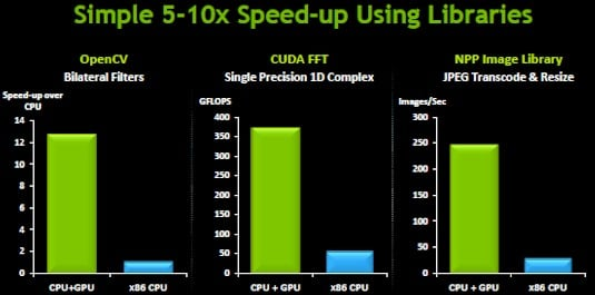 The algorithm libraries commonly used in GeoInt processing see a 5X to 10X speedup on GPUs