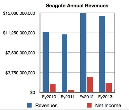 Seagate annual revenues to fy2013