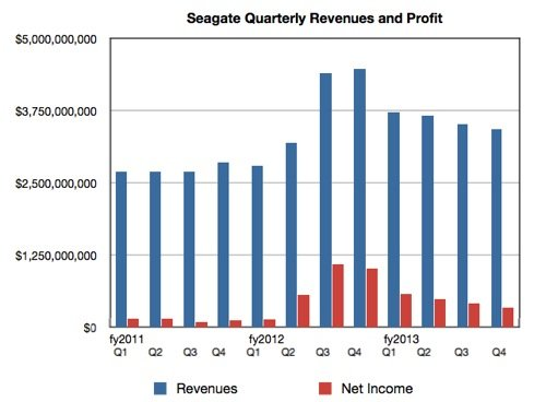 Seagate revenues and profits to Q4 2013