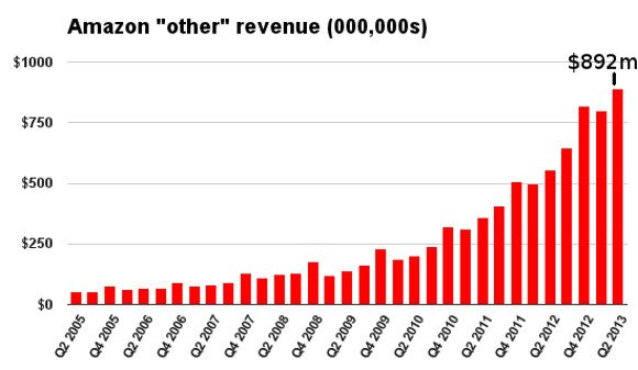AWS Q2 2013 Other Revenue