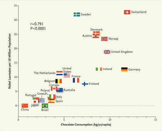 National correlation between chocolate consumption and Nobel Laureates per 10 million population