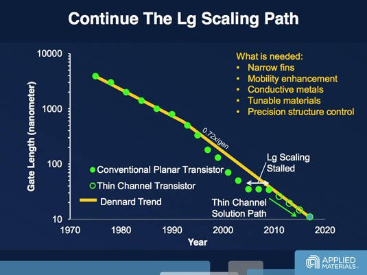 Transistor gate-length scaling trend