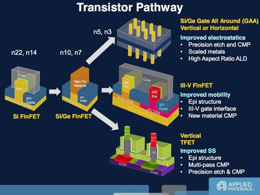 The future of transistor development, from 22 nanometers to 3 nanometers