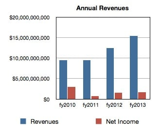 WD Annual Revenues to fy2013