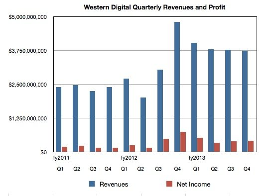 WD Quarterly revenues to Q4 fy2013