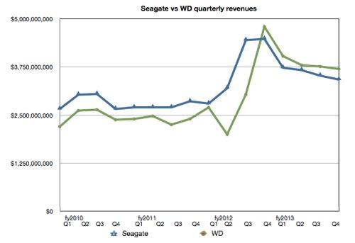 WD and SEagate quarterly revenue history