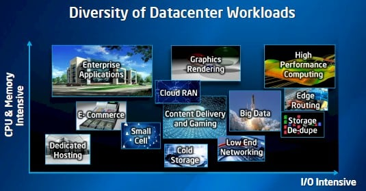 Intel is addressing more workloads in the data center and at the network edge