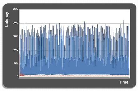 TERADIMM Latency vs PCIe flash