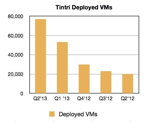 Tintri's quarterly deployed VMs