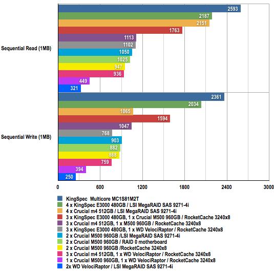 ATTO benchmark results