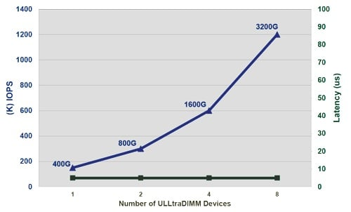 ULLtraDIMM latency and IOPS