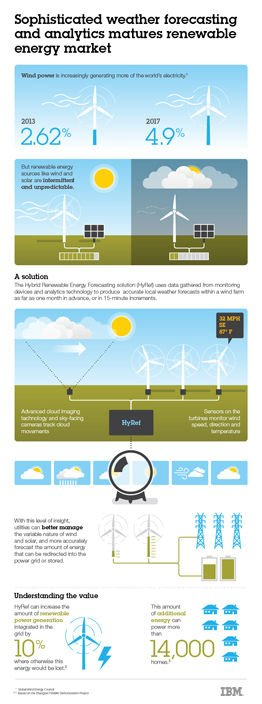 IBM HyRef Infographic: 'Sophisticated weather forecasting and analytics matures renewable energy market'