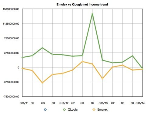 Emulex and QLogic profit trend