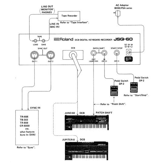Roland JSQ-60 sequencer interfacing schematic