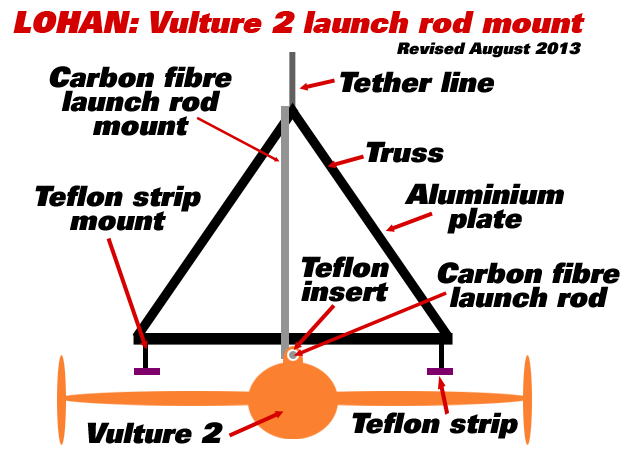 Graphic of the revised launch rod mount system
