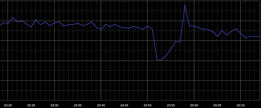 Graph of world internet traffic during August 16 Google outage