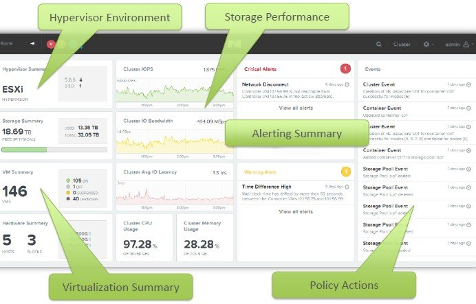 The new Prism management interface for Nutanix OS