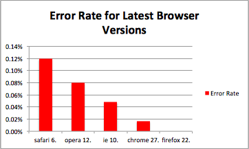 Graph showing comparative stability of various browsers