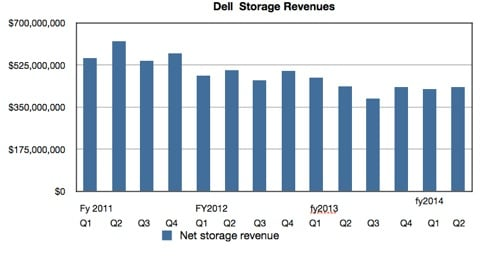 Dell quarterly storage revenues to Q2 2013