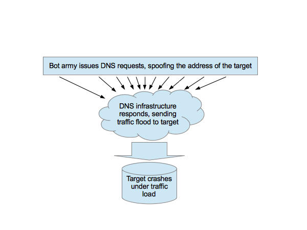 Amplification attack - DNS over UDP