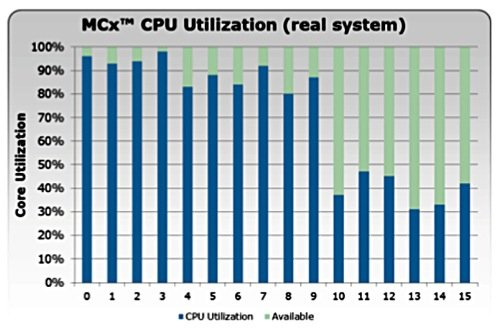 VNX multi-core usage