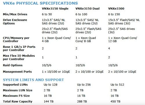 VNXe range configurations