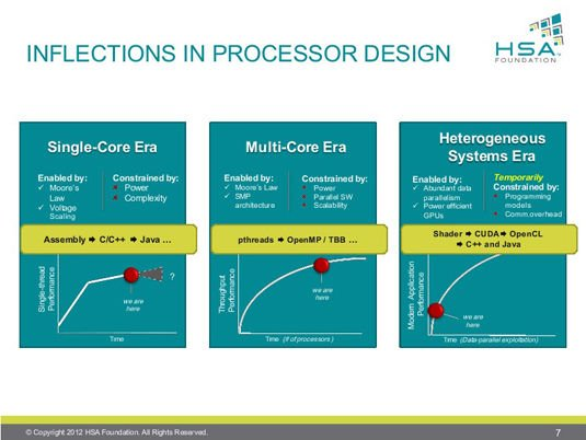 Slide from HSA Foundation Hot Chips Pre-Briefing: History of Single-Core, Multi-Core, and Heterogeneous Era Computing