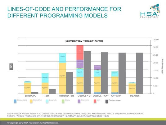 Slide from HSA Foundation Hot Chips Pre-Briefing: Code-Size and Performance Comparison of Various Programming Models