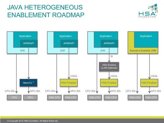 Slide from HSA Foundation Hot Chips Pre-Briefing: Roadmap of Java Enablement