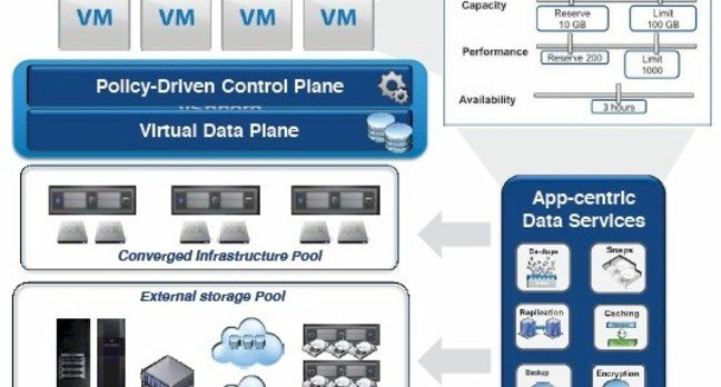 vSAN is that converged storage layer in the storage scheme VMware has cooked up