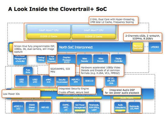 Details of the architecture of Intel's upcoming 'Clovertrail+' SoC