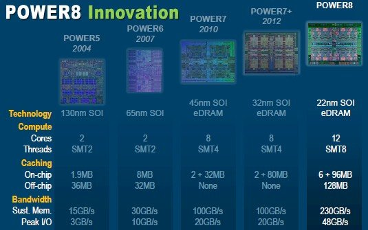 The evolution of the Power chips for the last decade