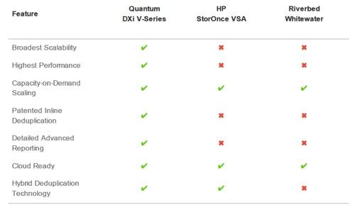Quantum DXi V-range versus HP StoreOnce