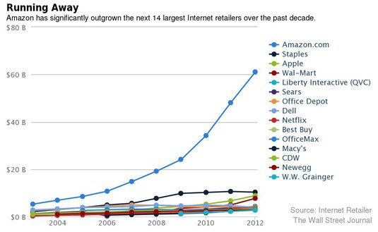 Amazon's sales compared with those of other online retailers, 2003 through 2012