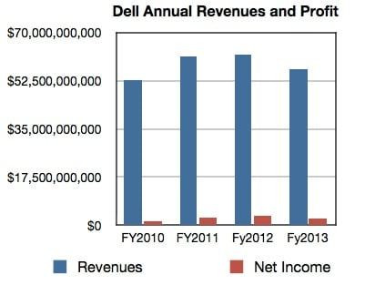 Dell Annual Revenues to fy2013