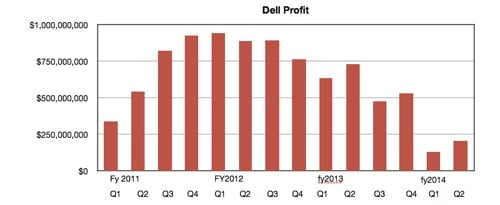 Dell Profits
