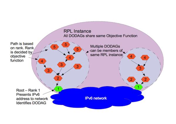 Simplified RPL diagram