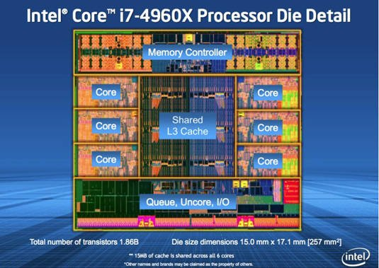 Intel Core i7-4960X processor die detail