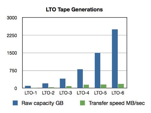 LTO Generations capacity and speed