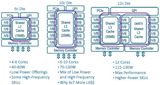Block diagrams of the three Ivy Bridge Xeon E5 processors