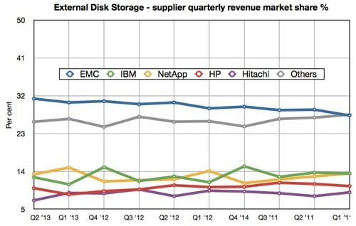 IDC Storage Tracker External Storage Q2 2013