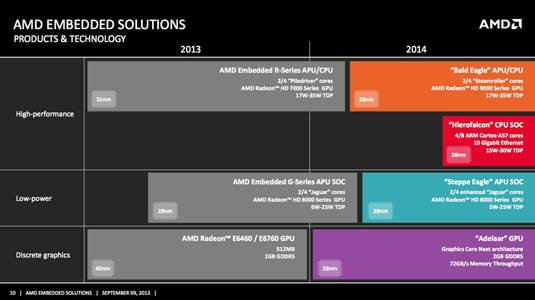 AMD embedded processors' next-generation roadmap