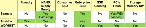 HDD suppliers and flash