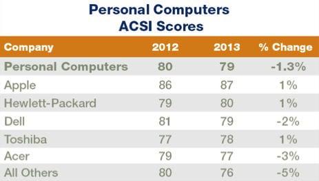 ACSI PC customer satisfaction chart